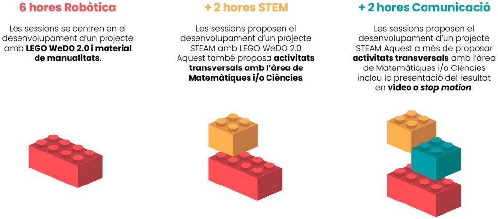 Representació del mòduls i activitats que composen els projectes STEAM amb LEGO WeDo 2.0